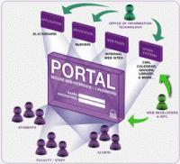 امنیت در پورتال های سازمانی